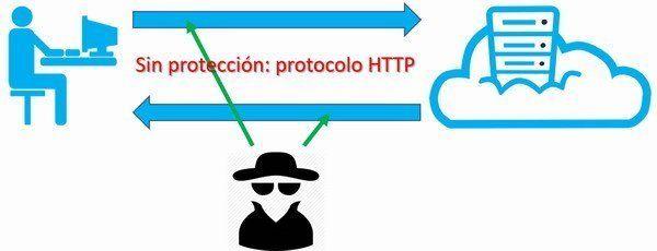 certificado_ssl_http_sin_ssl_web_papillon_600x230